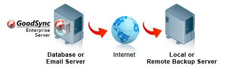 GoodSync Enterprise - 소프트웨어카탈로그 - 국내 최대 인터파크큐브