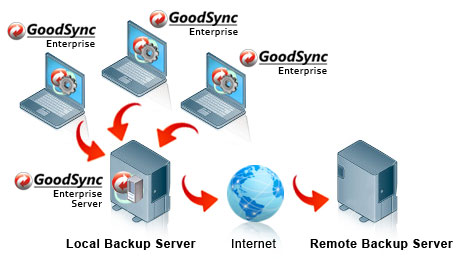 GoodSync Enterprise Server Screenshot